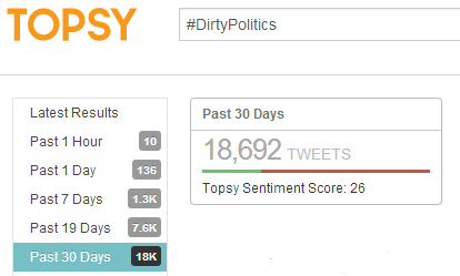 Topsy - #DirtyPolitics